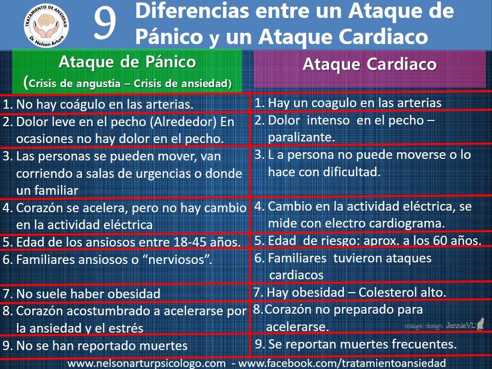 diferencias pánico infarto
